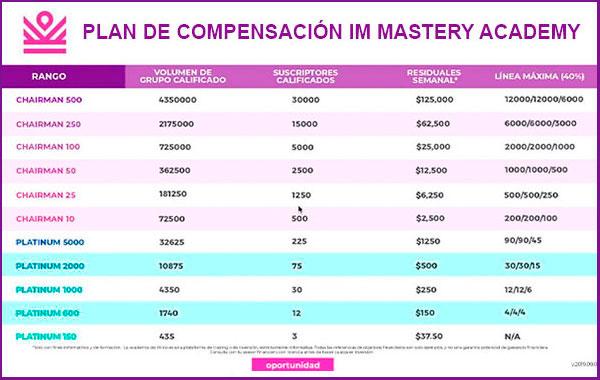 plan de compensacion im mastery academy